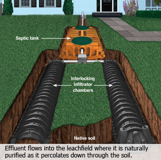Infiltrator Septic Products Sun Plumbing Amp Septic